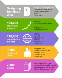 Designing Buildings infographic