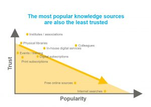 knowledge sources trust graph