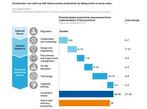 McKinsey - seven areas for change