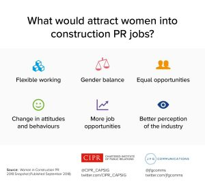 CIPR women in construction PR infographic